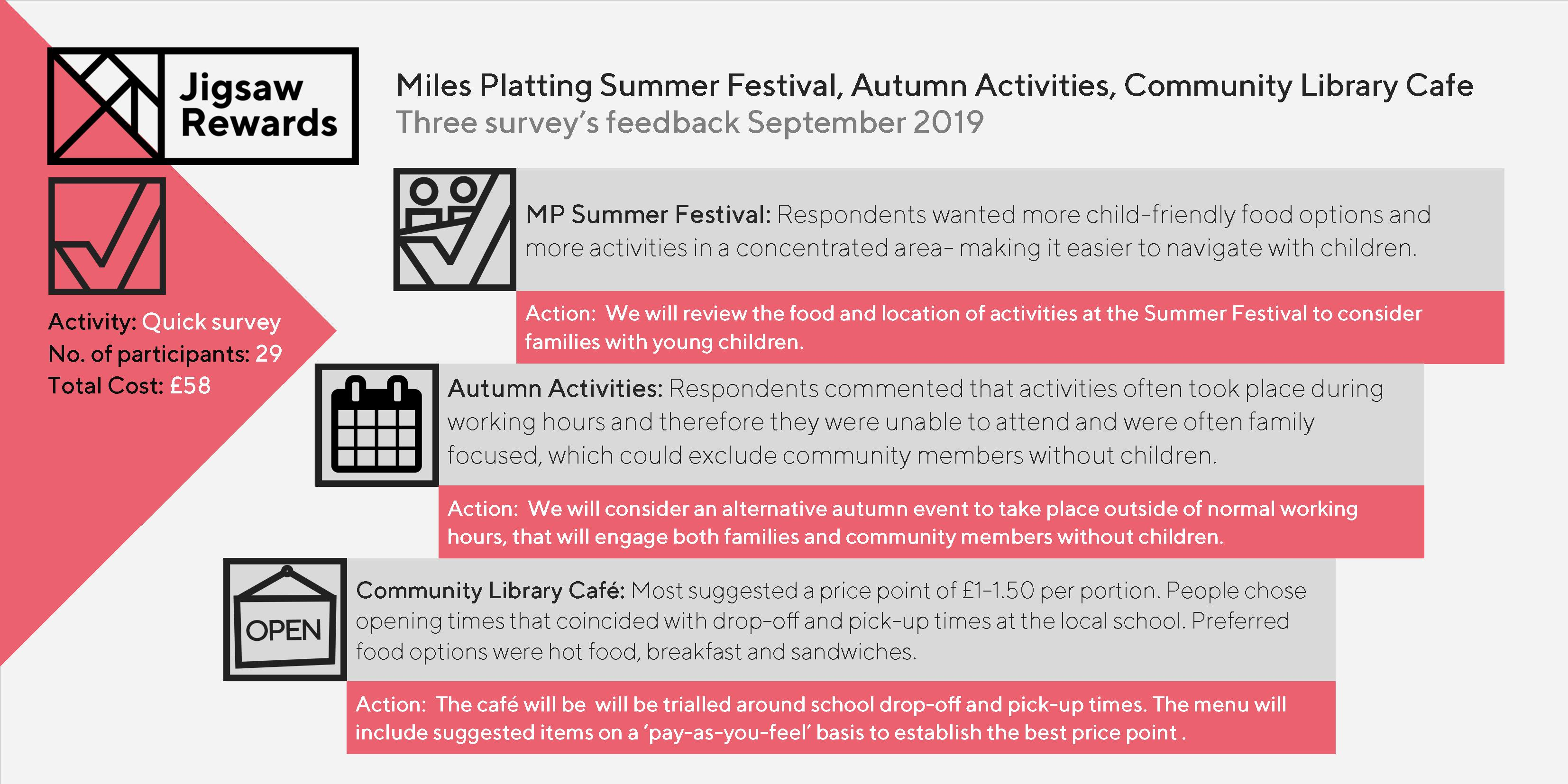 Jigsaw Rewards detailed survey feedback – three quick Miles